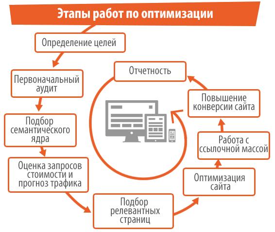 Seo продвижение сайтов